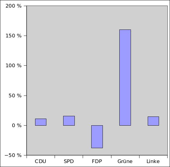 Baden-Württemberg: Gewinne/Verluste