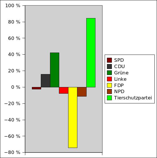 Gewinne und Verluste der Parteien in Berlin