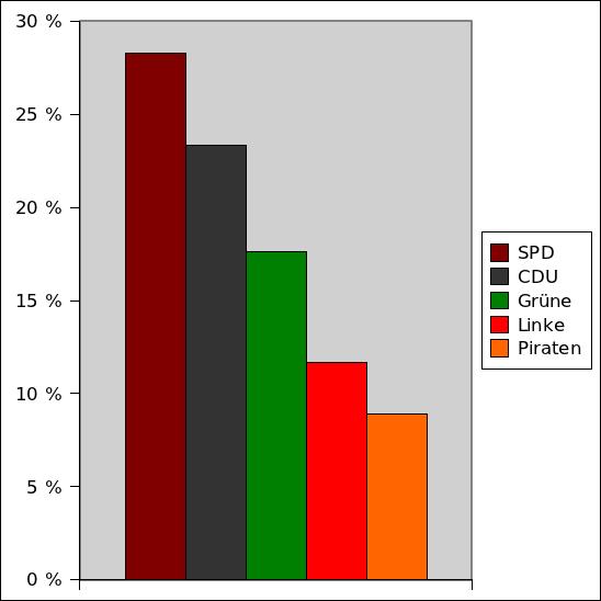 Ergebnisse der Parteien im Abgeordnetenhaus
