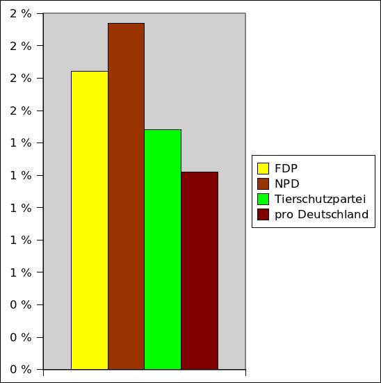 Ergebnisse der Parteien in der Parteienfinanzierung
