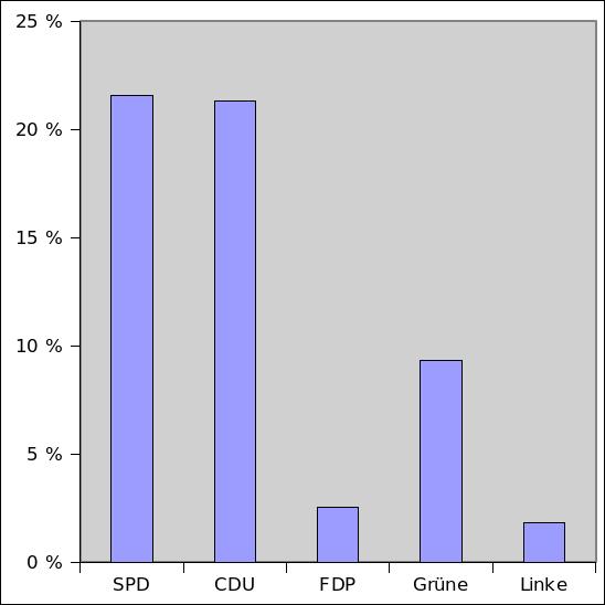 Wahlergebnisse in RLP basierend auf der Zahl der Wahlberechtigten