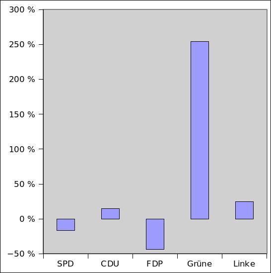 Rheinland-Pfalz: Gewinne/Verluste