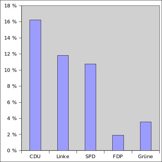 Ergebnisse der Landtagswahlen 2011 in Sachsen-Anhalt in Anteilen an den Wahlberechtigten