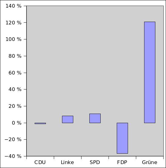 Veränderungen der Stimmenanteile der Parteien bei der Landtagswahl in Sachsen-Anhalt 2011