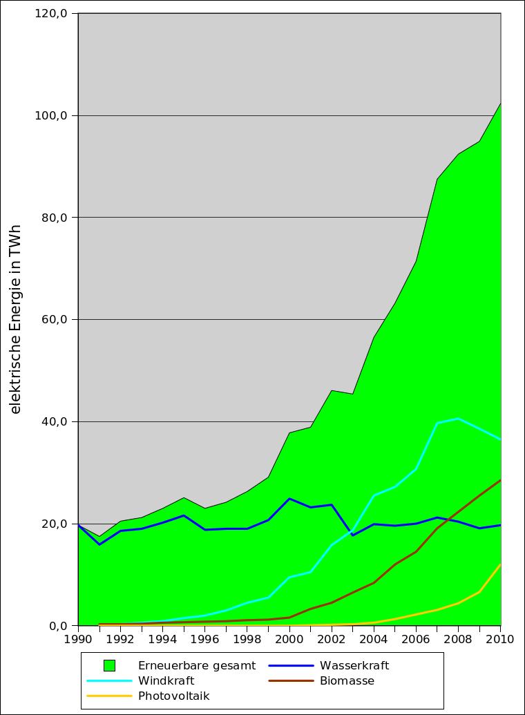 Stromproduktion durch Erneuerbare Energien