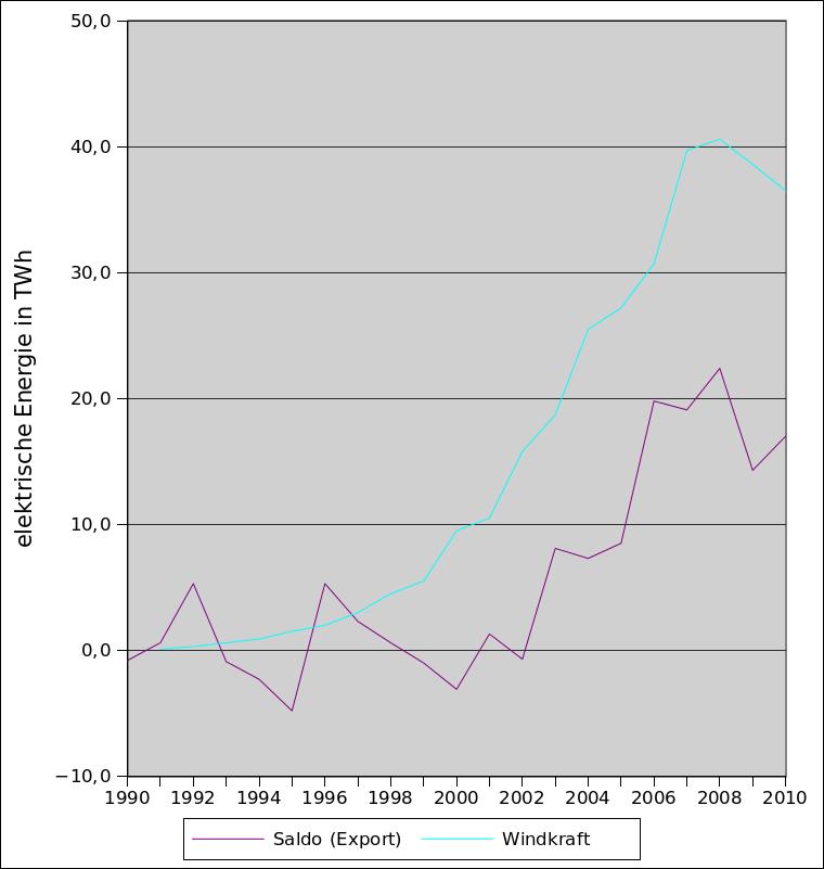 Verlauf des Stromexports und der Stromgenerierung durch Windkraft in Deutschland